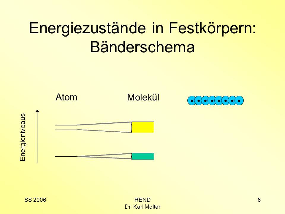 SS 2006REND Dr. Karl Molter 6 Energiezustände in Festkörpern: Bänderschema Atom Molekül Energieniveaus