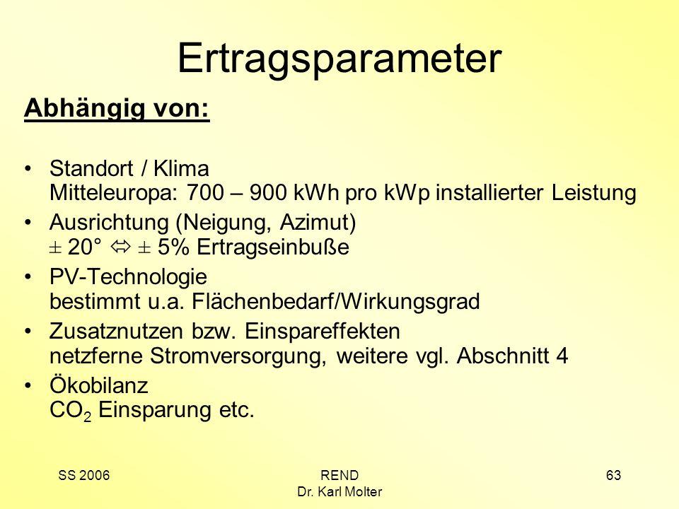 SS 2006REND Dr. Karl Molter 63 Ertragsparameter Abhängig von: Standort / Klima Mitteleuropa: 700 – 900 kWh pro kWp installierter Leistung Ausrichtung