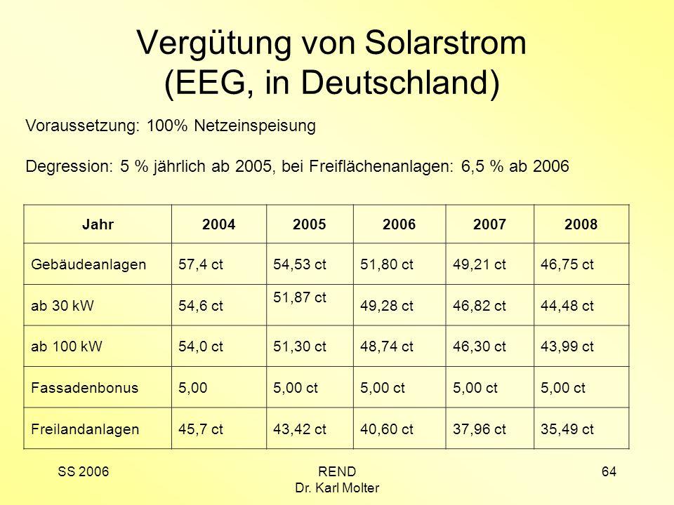 SS 2006REND Dr. Karl Molter 64 Vergütung von Solarstrom (EEG, in Deutschland) Voraussetzung: 100% Netzeinspeisung Degression: 5 % jährlich ab 2005, be