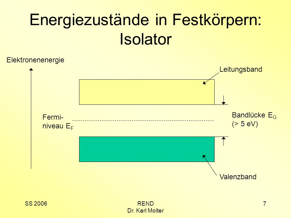 SS 2006REND Dr. Karl Molter 7 Energiezustände in Festkörpern: Isolator Elektronenenergie Leitungsband Valenzband Fermi- niveau E F Bandlücke E G (> 5