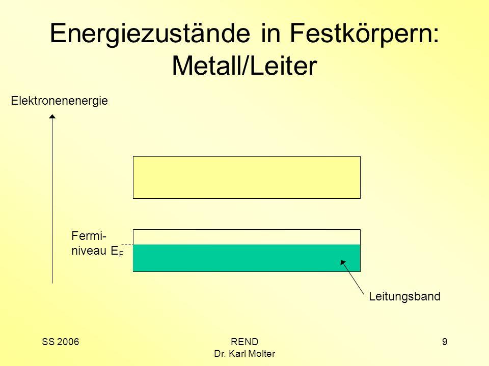 SS 2006REND Dr. Karl Molter 9 Energiezustände in Festkörpern: Metall/Leiter Elektronenenergie Leitungsband Fermi- niveau E F