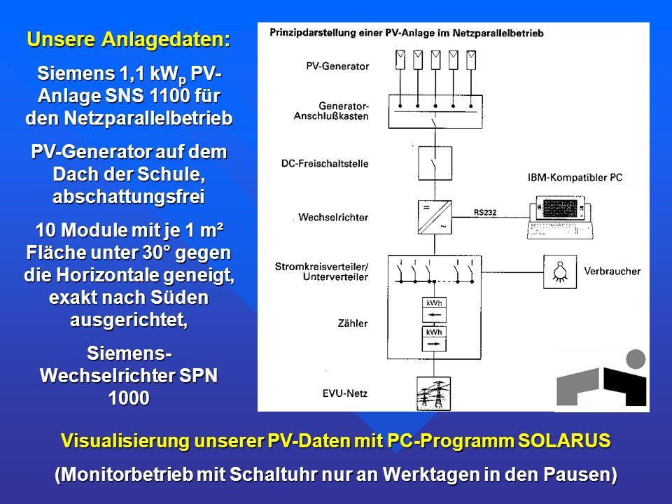 Unsere Anlagedaten: Siemens 1,1 kW p PV- Anlage SNS 1100 für den Netzparallelbetrieb PV-Generator auf dem Dach der Schule, abschattungsfrei 10 Module