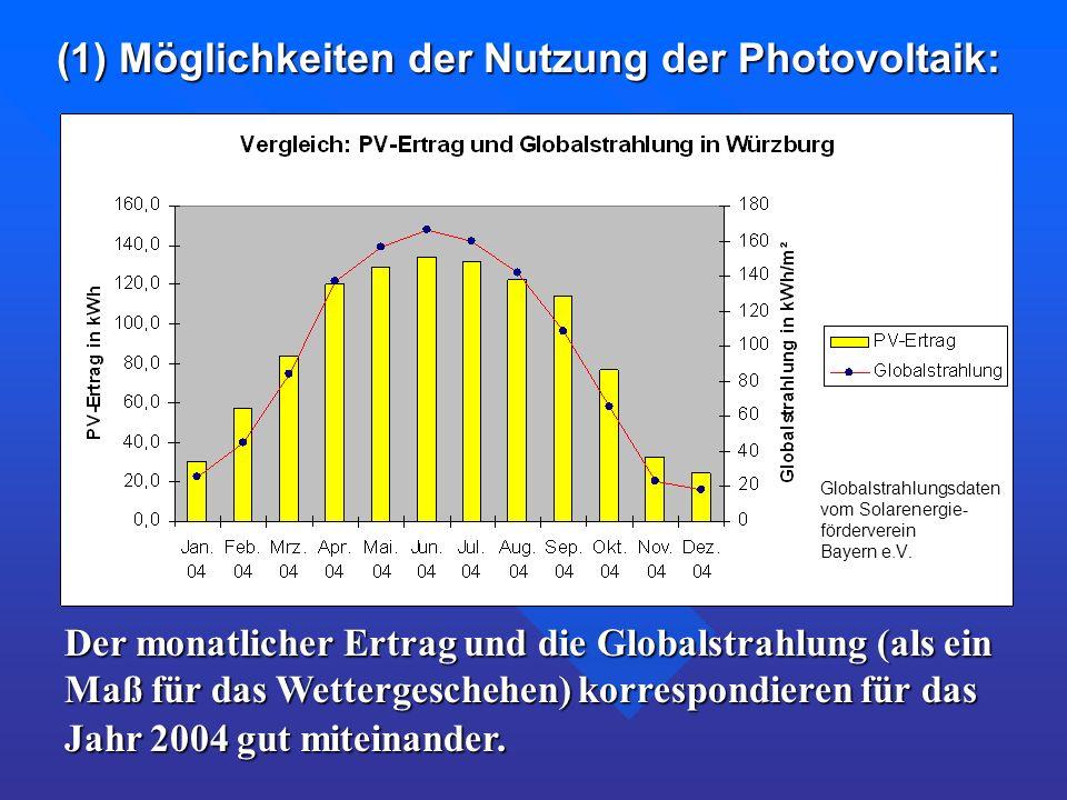 Der monatlicher Ertrag und die Globalstrahlung (als ein Maß für das Wettergeschehen) korrespondieren für das Jahr 2004 gut miteinander. (1) Möglichkei