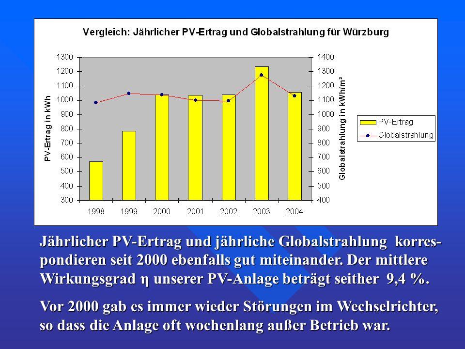 Jährlicher PV-Ertrag und jährliche Globalstrahlung korres- pondieren seit 2000 ebenfalls gut miteinander. Der mittlere Wirkungsgrad η unserer PV-Anlag