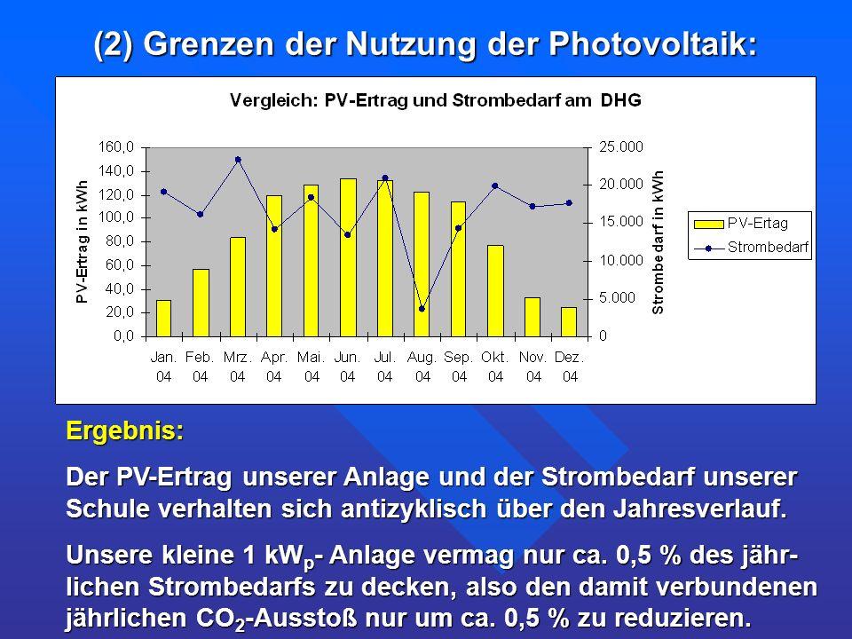 (2) Grenzen der Nutzung der Photovoltaik: Ergebnis: Der PV-Ertrag unserer Anlage und der Strombedarf unserer Schule verhalten sich antizyklisch über d