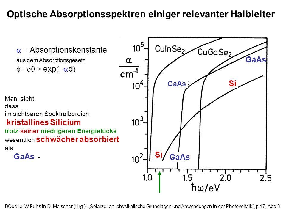 Optische Absorptionsspektren einiger relevanter Halbleiter Man sieht, dass im sichtbaren Spektralbereich kristallines Silicium trotz seiner niedrigere