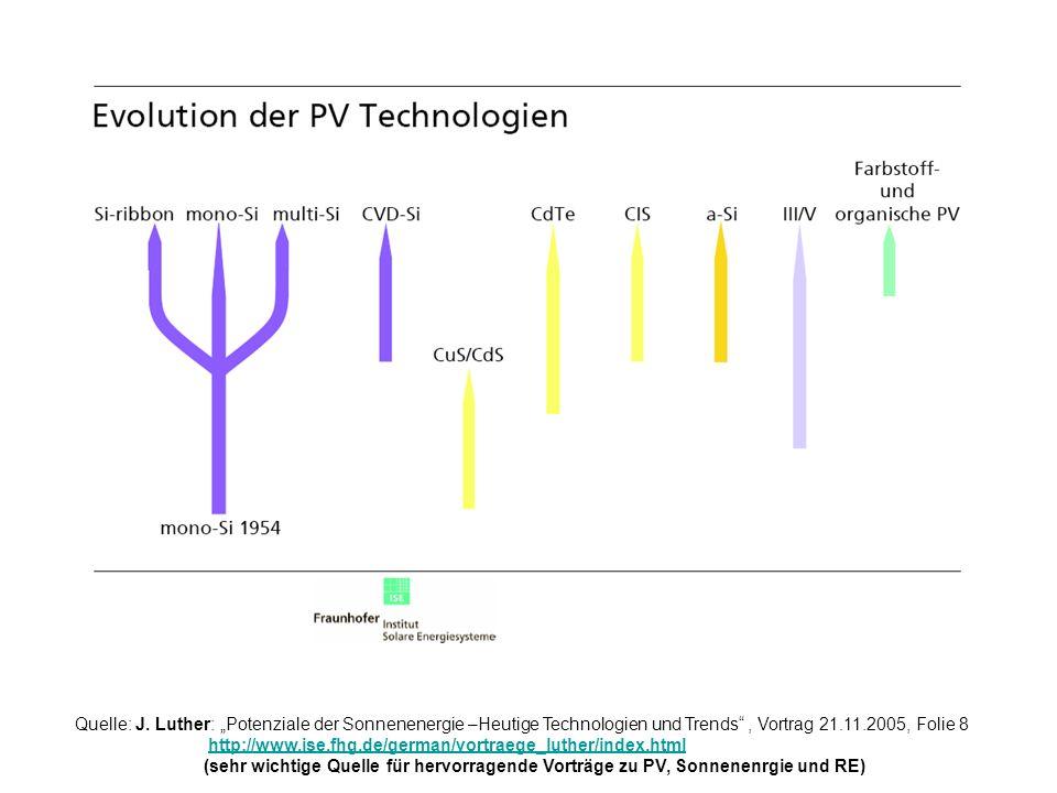 Quelle: J. Luther: Potenziale der Sonnenenergie –Heutige Technologien und Trends, Vortrag 21.11.2005, Folie 8 http://www.ise.fhg.de/german/vortraege_l