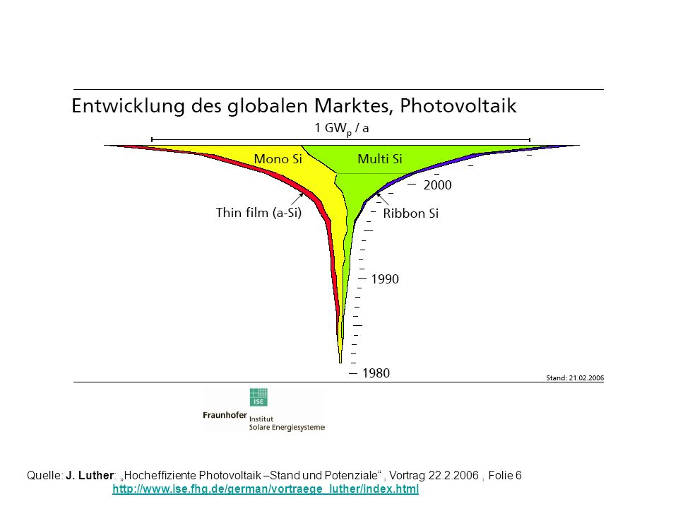 Quelle: J. Luther: Hocheffiziente Photovoltaik –Stand und Potenziale, Vortrag 22.2.2006, Folie 6 http://www.ise.fhg.de/german/vortraege_luther/index.h