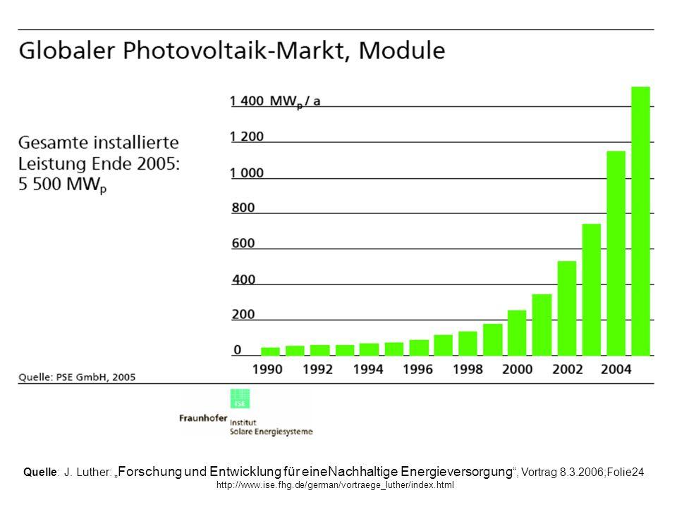 Quelle: J. Luther: Forschung und Entwicklung für eineNachhaltige Energieversorgung, Vortrag 8.3.2006;Folie24 http://www.ise.fhg.de/german/vortraege_lu