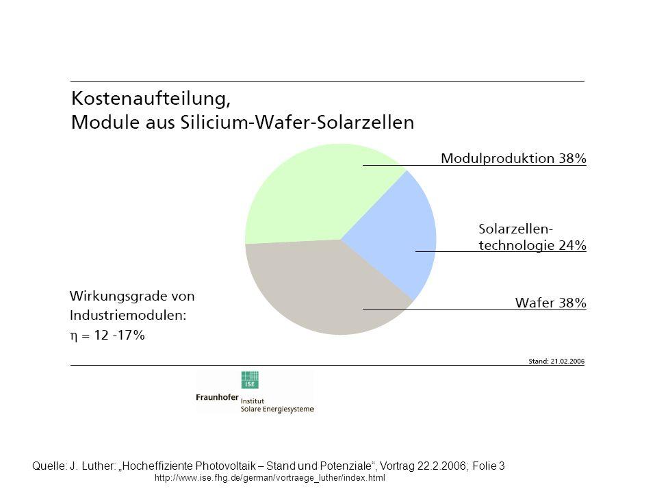 Quelle: J. Luther: Hocheffiziente Photovoltaik – Stand und Potenziale, Vortrag 22.2.2006; Folie 3 http://www.ise.fhg.de/german/vortraege_luther/index.