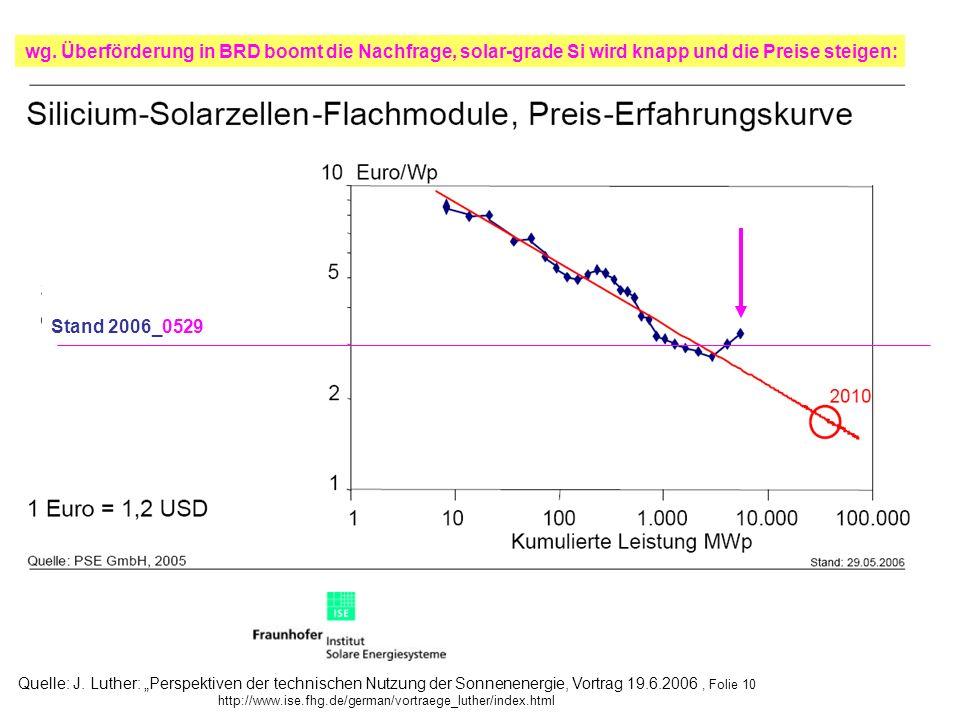 Stand 2006_0529 wg. Überförderung in BRD boomt die Nachfrage, solar-grade Si wird knapp und die Preise steigen: Quelle: J. Luther: Perspektiven der te
