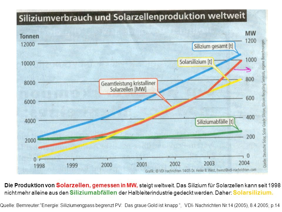 Quelle: Bernreuter:Energie: Siliziumengpass begrenzt PV: Das graue Gold ist knapp, VDI- Nachrichten Nr.14 (2005), 8.4.2005; p.14 Die Produktion von Solarzellen, gemessen in MW, steigt weltweit.
