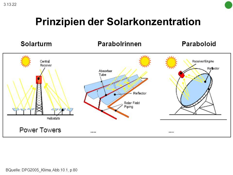 Prinzipien der Solarkonzentration Solarturm Parabolrinnen Paraboloid BQuelle: DPG2005_Klima, Abb.10.1, p.80 3.13.22