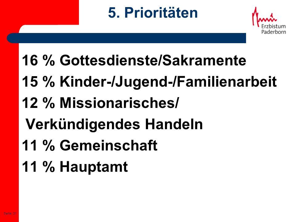 Seite: 31 5. Prioritäten 16 % Gottesdienste/Sakramente 15 % Kinder-/Jugend-/Familienarbeit 12 % Missionarisches/ Verkündigendes Handeln 11 % Gemeinsch