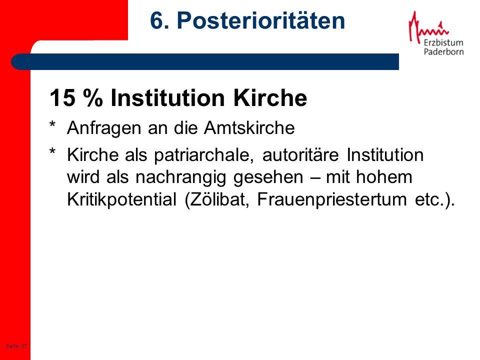 Seite: 37 6. Posterioritäten 15 % Institution Kirche * Anfragen an die Amtskirche * Kirche als patriarchale, autoritäre Institution wird als nachrangi
