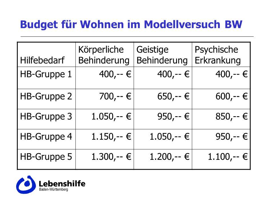 Budget für Wohnen im Modellversuch BW Hilfebedarf Körperliche Behinderung Geistige Behinderung Psychische Erkrankung HB-Gruppe 1400,-- HB-Gruppe 2700,-- 650,-- 600,-- HB-Gruppe 31.050,-- 950,-- 850,-- HB-Gruppe 41.150,-- 1.050,-- 950,-- HB-Gruppe 51.300,-- 1.200,-- 1.100,--