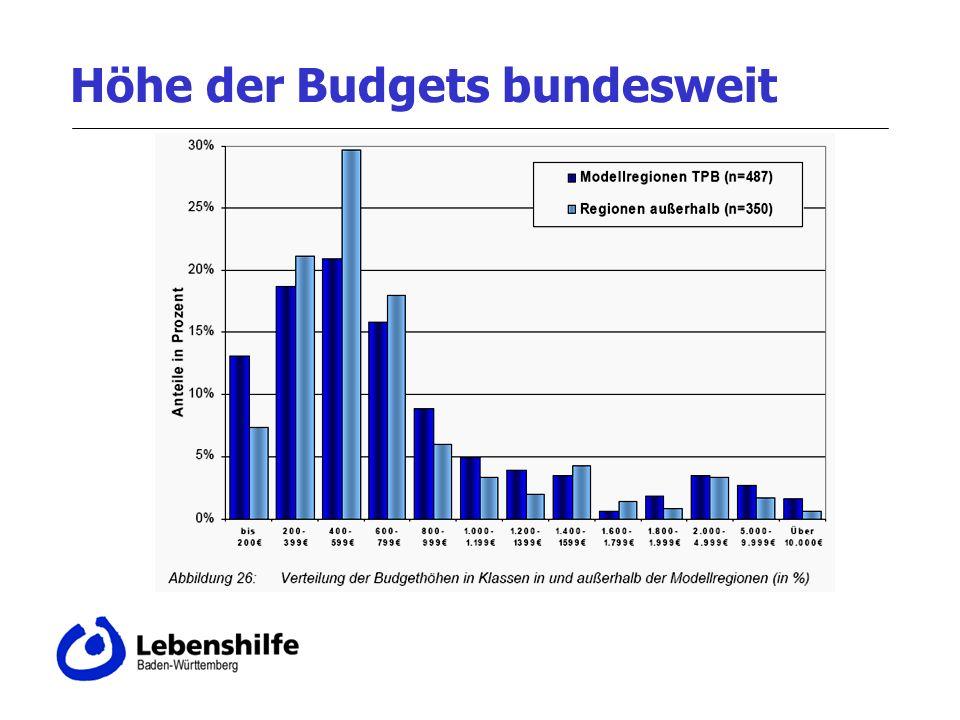 Höhe der Budgets bundesweit