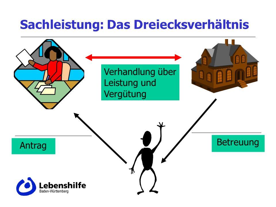 Sachleistung: Das Dreiecksverhältnis Antrag Betreuung Verhandlung über Leistung und Vergütung