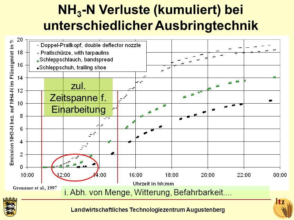 Landwirtschaftliches Technologiezentrum Augustenberg NH 3 -N Verluste (kumuliert) bei unterschiedlicher Ausbringtechnik Gronauer et al., 1997 zul. Zei