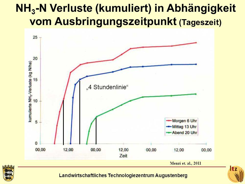 Landwirtschaftliches Technologiezentrum Augustenberg NH 3 -N Verluste (kumuliert) in Abhängigkeit vom Ausbringungszeitpunkt (Tageszeit) Menzi et. al.,