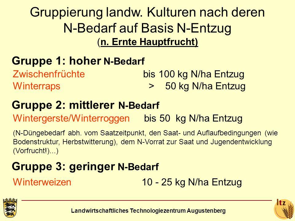 Landwirtschaftliches Technologiezentrum Augustenberg Begründung N-Düngebedarf = N-Bedarf *) minus - N im Boden (aktuell) plus - N nachgeliefert im Boden aus Mineralisation Definition – N-Düngebedarf *) vgl.