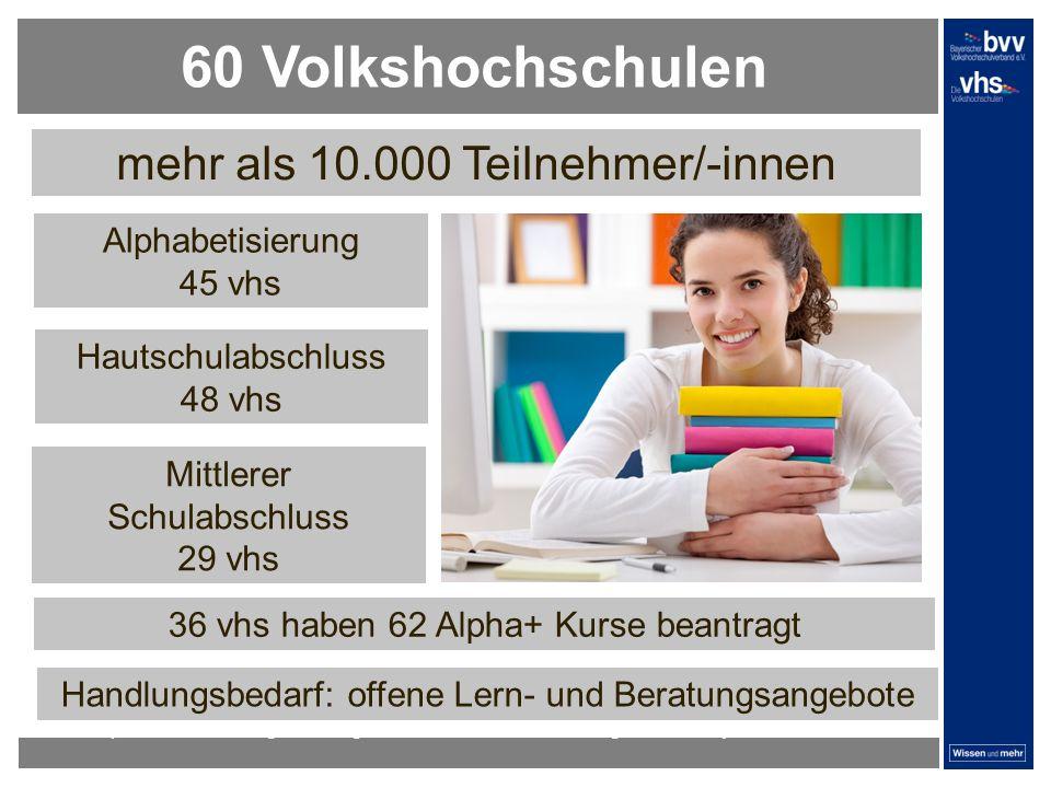 dunkelrotdunkelockerdunkelgraudunkelpetroldunkelliladunkelgründunkeloliv Verfügbare Farben: Alphabetisierung 45 vhs 60 Volkshochschulen Mittlerer Schulabschluss 29 vhs Hautschulabschluss 48 vhs mehr als 10.000 Teilnehmer/-innen Workshop zur Vorbereitung des Programmbereichs Grundbildung in Oberbayern 36 vhs haben 62 Alpha+ Kurse beantragt Handlungsbedarf: offene Lern- und Beratungsangebote