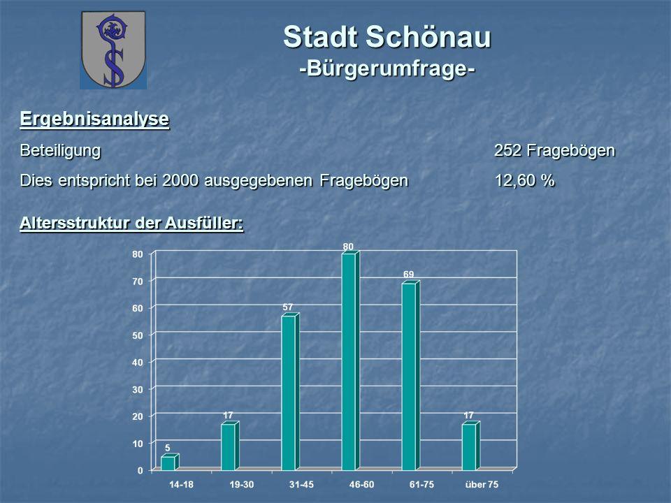 Stadt Schönau -Bürgerumfrage- Ergebnisanalyse Beteiligung 252 Fragebögen Dies entspricht bei 2000 ausgegebenen Fragebögen 12,60 % Altersstruktur der A