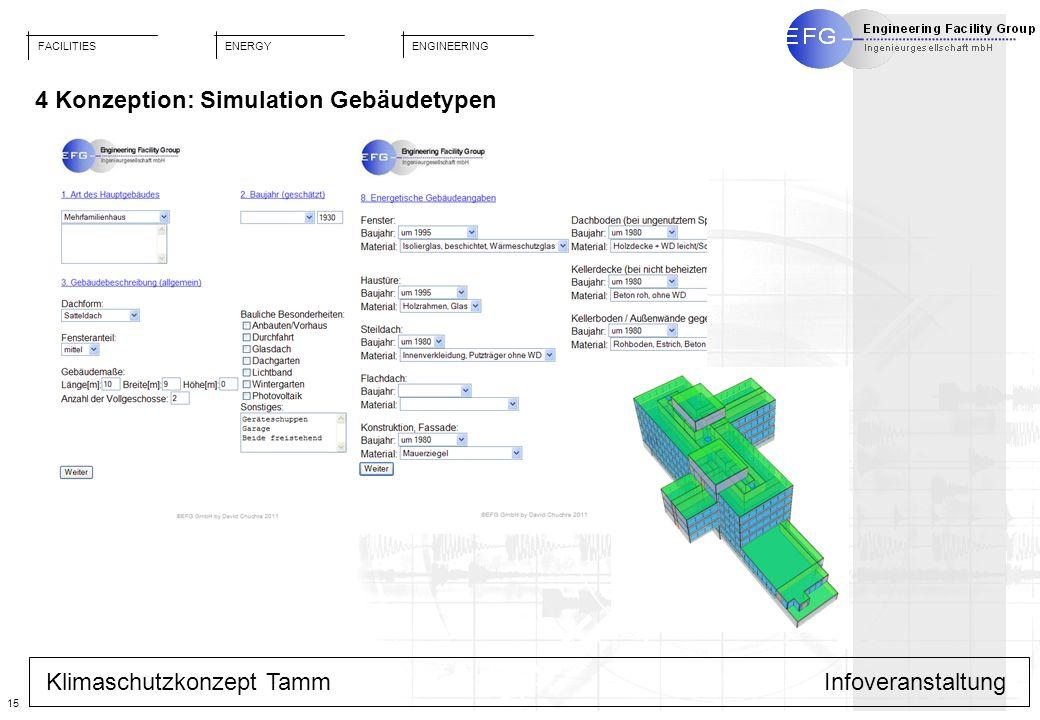 FACILITIES ENGINEERING ENERGY 15 Klimaschutzkonzept TammInfoveranstaltung 4 Konzeption: Simulation Gebäudetypen