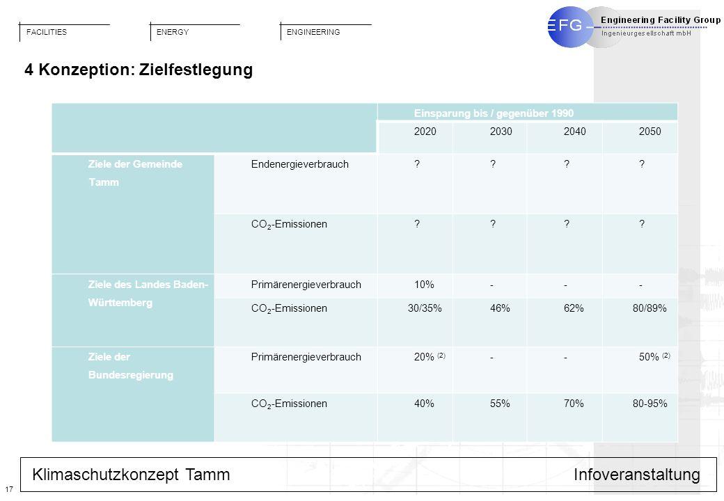 FACILITIES ENGINEERING ENERGY 17 Klimaschutzkonzept TammInfoveranstaltung 4 Konzeption: Zielfestlegung Einsparung bis / gegenüber 1990 202020302040205