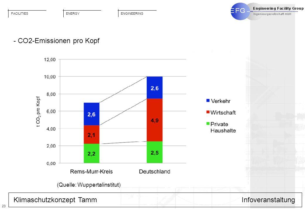 FACILITIES ENGINEERING ENERGY 23 Klimaschutzkonzept TammInfoveranstaltung - CO2-Emissionen pro Kopf (Quelle: Wuppertalinstitut)