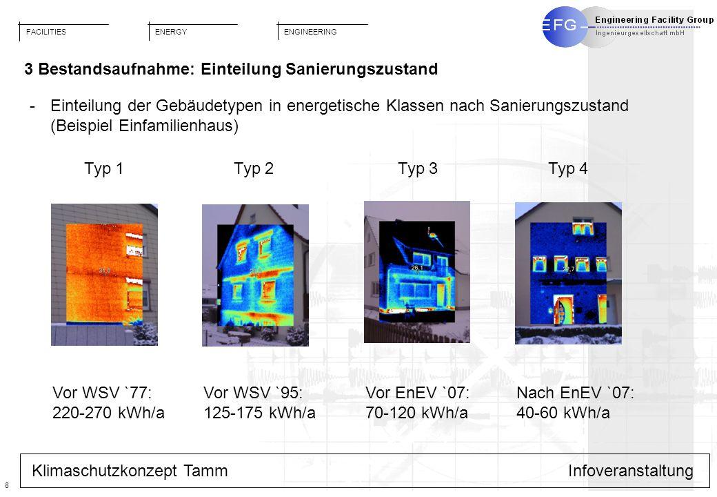 FACILITIES ENGINEERING ENERGY 8 Klimaschutzkonzept TammInfoveranstaltung 3 Bestandsaufnahme: Einteilung Sanierungszustand Vor WSV `77: 220-270 kWh/a V