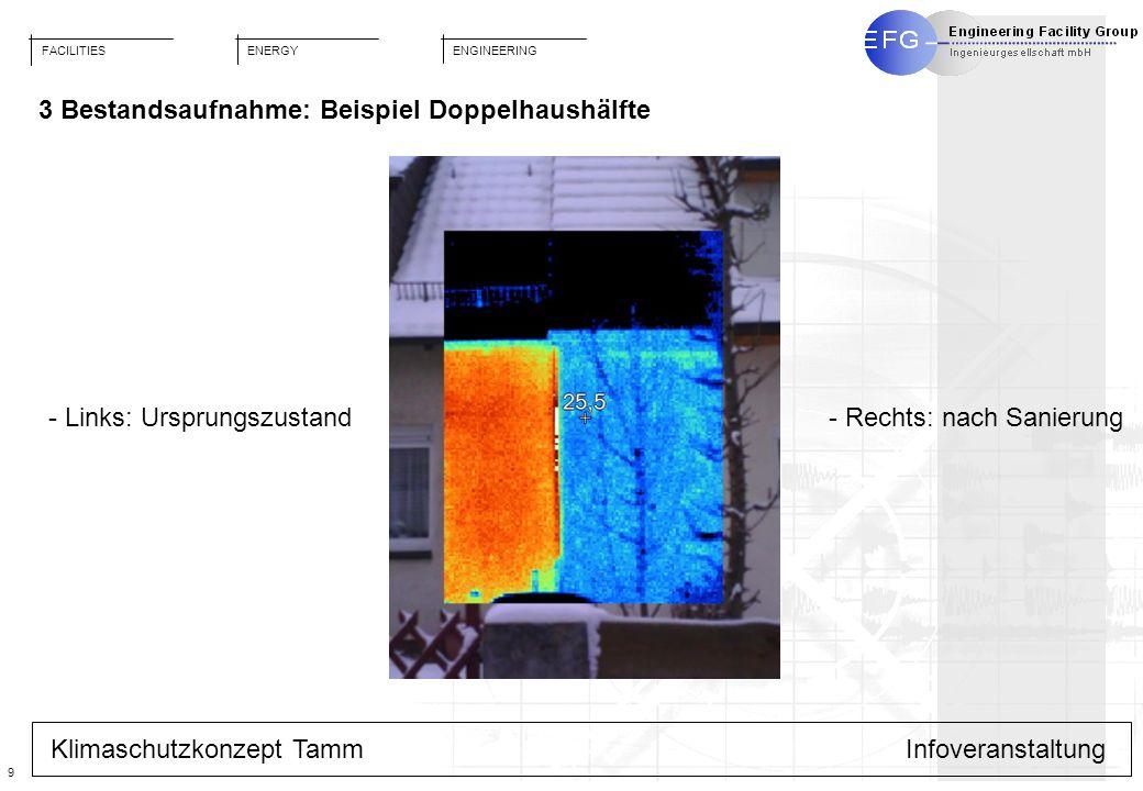 FACILITIES ENGINEERING ENERGY 9 Klimaschutzkonzept TammInfoveranstaltung 3 Bestandsaufnahme: Beispiel Doppelhaushälfte - Links: Ursprungszustand- Rech