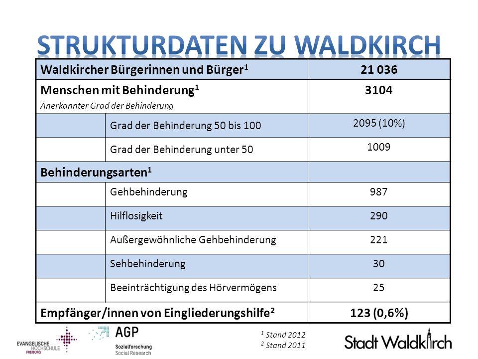 Waldkircher Bürgerinnen und Bürger 1 21 036 Menschen mit Behinderung 1 Anerkannter Grad der Behinderung 3104 Grad der Behinderung 50 bis 100 2095 (10%
