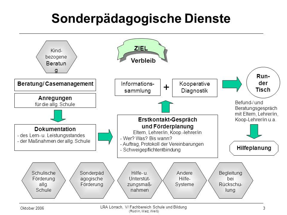 Oktober 2006 LRA Lörrach, V/ Fachbereich Schule und Bildung (Rüdlin, Walz, Weiß) 3 Sonderpädagogische Dienste Beratung/ Casemanagement Kind- bezogene
