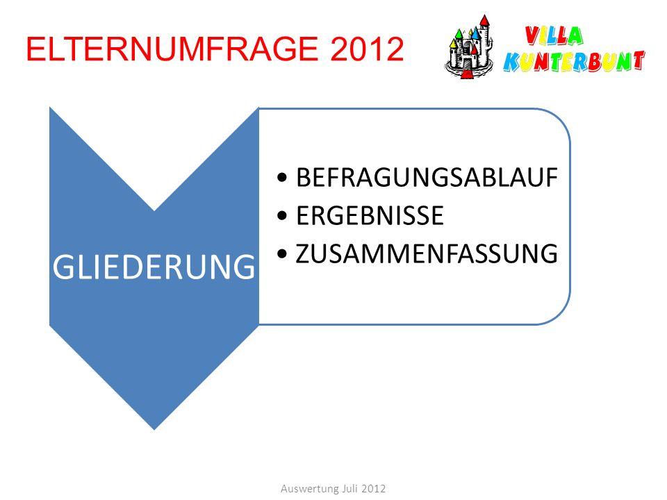 ELTERNUMFRAGE 2012 Auswertung Juli 2012 GLIEDERUNG BEFRAGUNGSABLAUF ERGEBNISSE ZUSAMMENFASSUNG