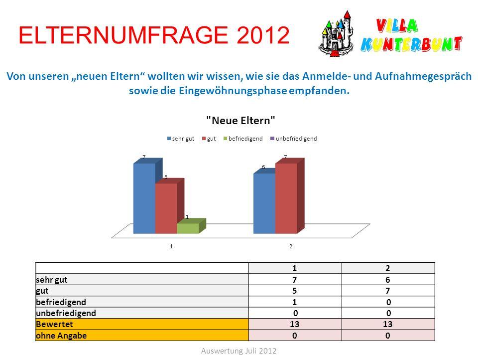 ELTERNUMFRAGE 2012 Auswertung Juli 2012 12 sehr gut76 gut57 befriedigend1 0 unbefriedigend 0 0 Bewertet13 ohne Angabe00 Von unseren neuen Eltern wollt