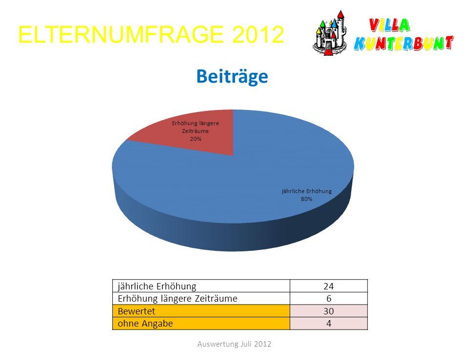 ELTERNUMFRAGE 2012 Auswertung Juli 2012 jährliche Erhöhung24 Erhöhung längere Zeiträume6 Bewertet30 ohne Angabe4