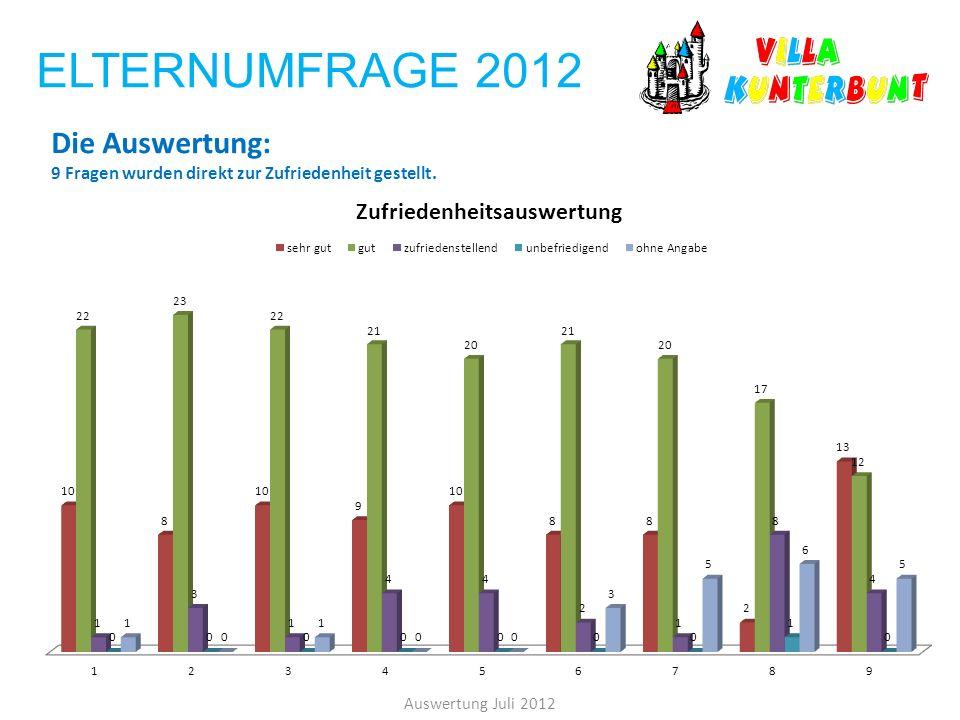 ELTERNUMFRAGE 2012 Auswertung Juli 2012 Die Auswertung: 9 Fragen wurden direkt zur Zufriedenheit gestellt.