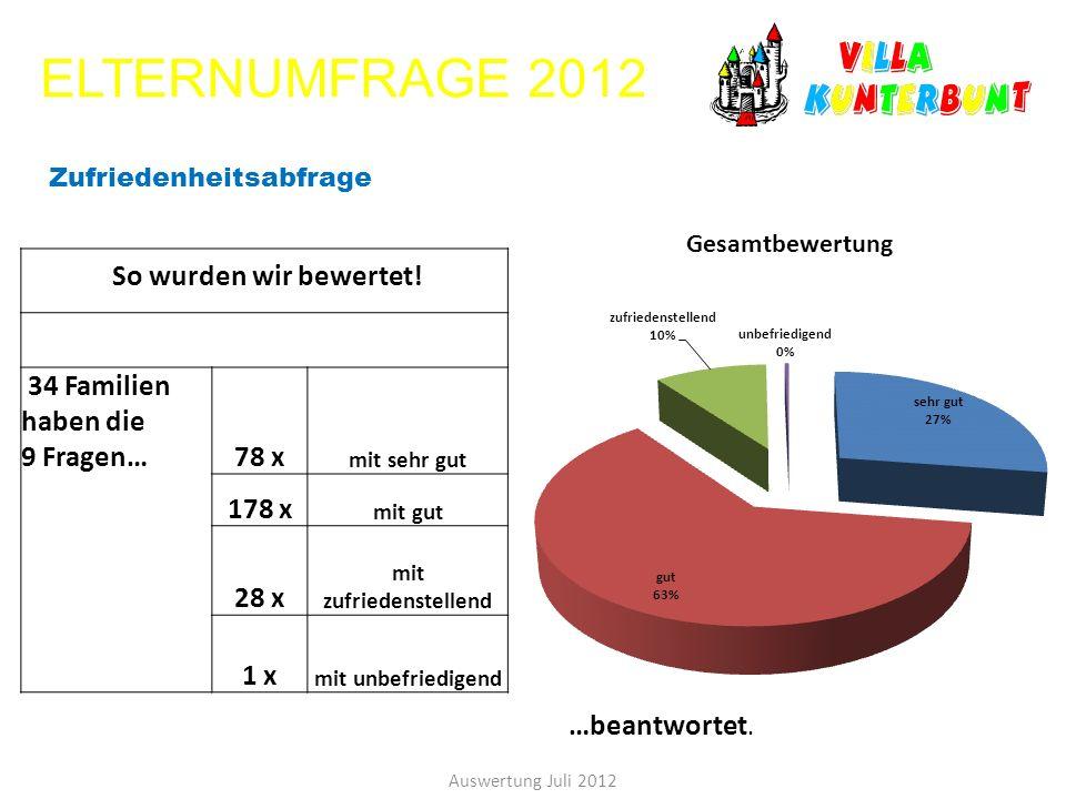 ELTERNUMFRAGE 2012 Auswertung Juli 2012 So wurden wir bewertet! 34 Familien haben die 9 Fragen…78 x mit sehr gut 178 x mit gut 28 x mit zufriedenstell