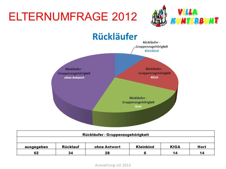 ELTERNUMFRAGE 2012 Auswertung Juli 2012 Rückläufer - Gruppenzugehörigkeit ausgegebenRücklaufohne AntwortKleinkindKIGAHort 623428614