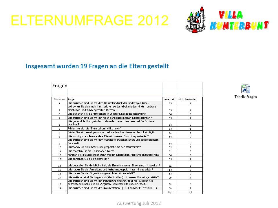 ELTERNUMFRAGE 2012 Auswertung Juli 2012 Insgesamt wurden 19 Fragen an die Eltern gestellt