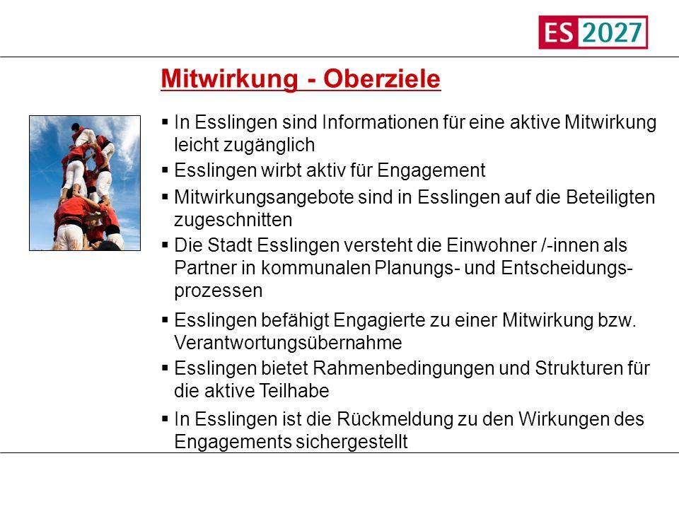 Titel Mitwirkung - Oberziele In Esslingen sind Informationen für eine aktive Mitwirkung leicht zugänglich Esslingen wirbt aktiv für Engagement Mitwirk