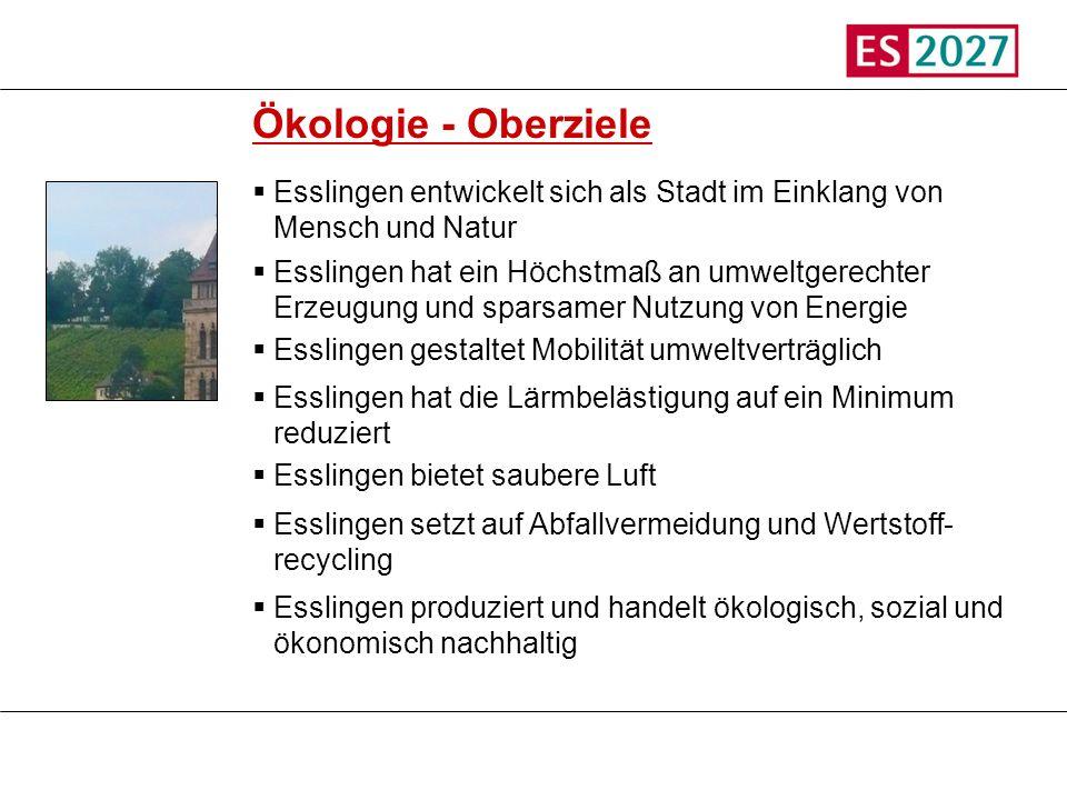 Titel Ökologie - Oberziele Esslingen entwickelt sich als Stadt im Einklang von Mensch und Natur Esslingen hat ein Höchstmaß an umweltgerechter Erzeugu