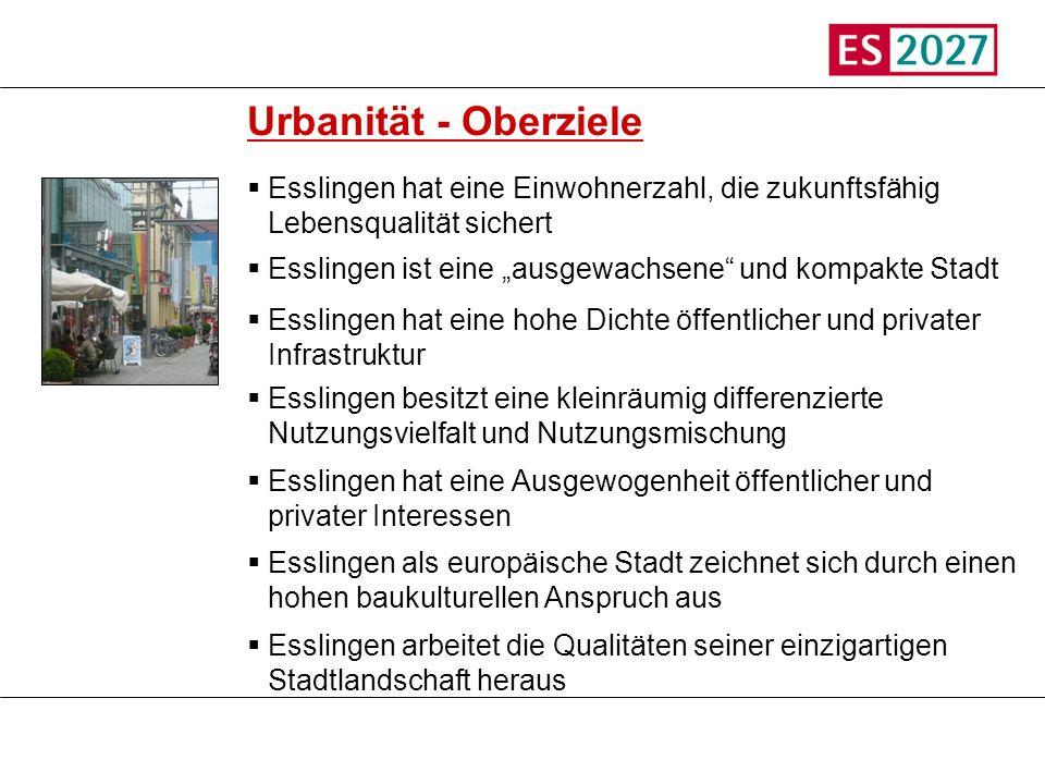 Titel Urbanität - Oberziele Esslingen hat eine Einwohnerzahl, die zukunftsfähig Lebensqualität sichert Esslingen ist eine ausgewachsene und kompakte S