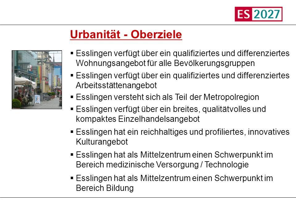 Titel Urbanität - Oberziele Esslingen verfügt über ein qualifiziertes und differenziertes Wohnungsangebot für alle Bevölkerungsgruppen Esslingen verfü