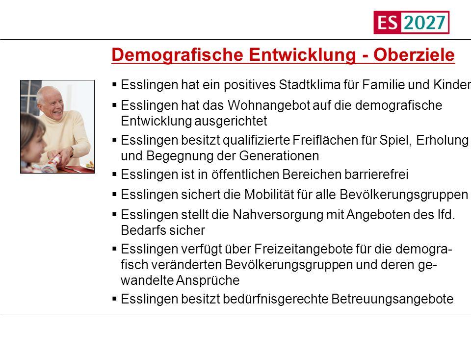 Titel Demografische Entwicklung - Oberziele Esslingen hat ein positives Stadtklima für Familie und Kinder Esslingen hat das Wohnangebot auf die demogr