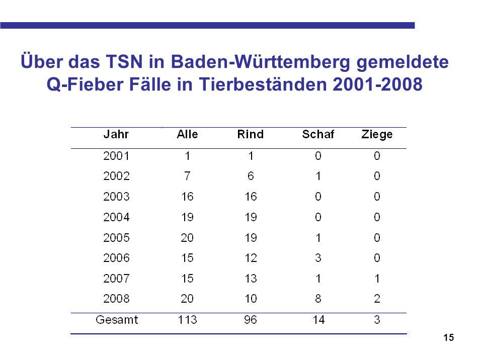 16 Serologischen Untersuchung auf Q-Fieber Antikörper bei Rindern, Ziegen, Schafen und anderen Tieren mittels KBR und ELISA in Baden-Württemberg (CVUA Stuttgart 2003-2008, CVUA HD 2001-2008, CVUA FR 2001-2008, STUA AU 2001-2008)