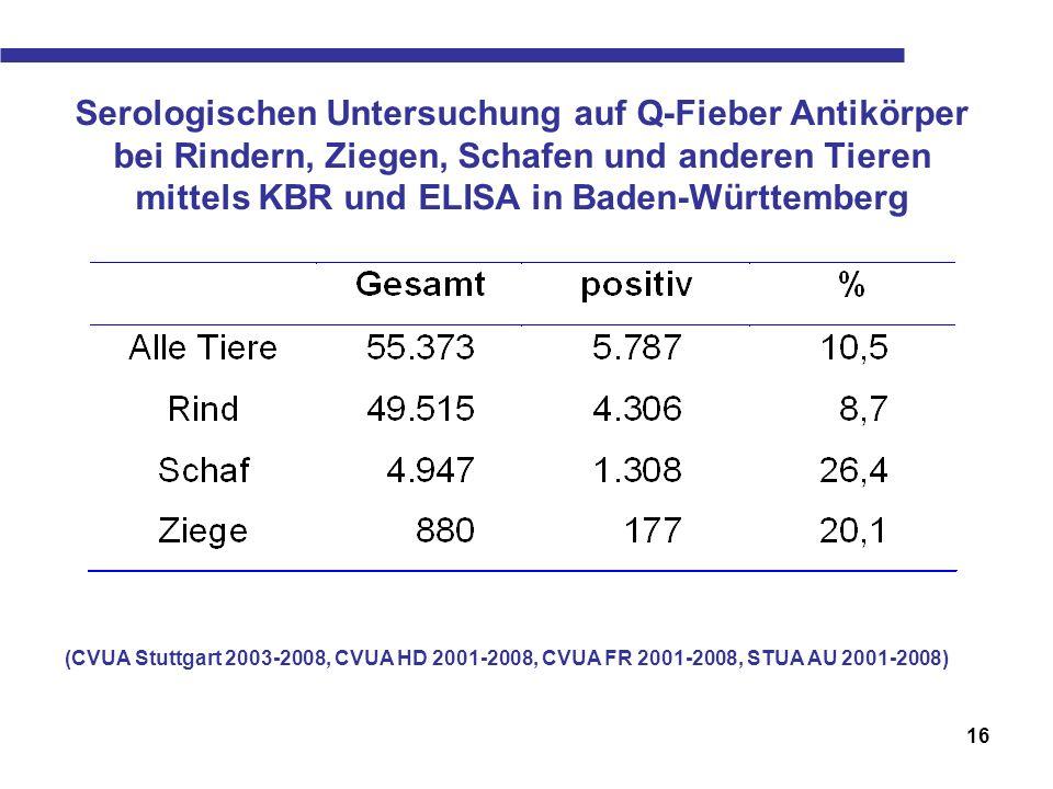 16 Serologischen Untersuchung auf Q-Fieber Antikörper bei Rindern, Ziegen, Schafen und anderen Tieren mittels KBR und ELISA in Baden-Württemberg (CVUA