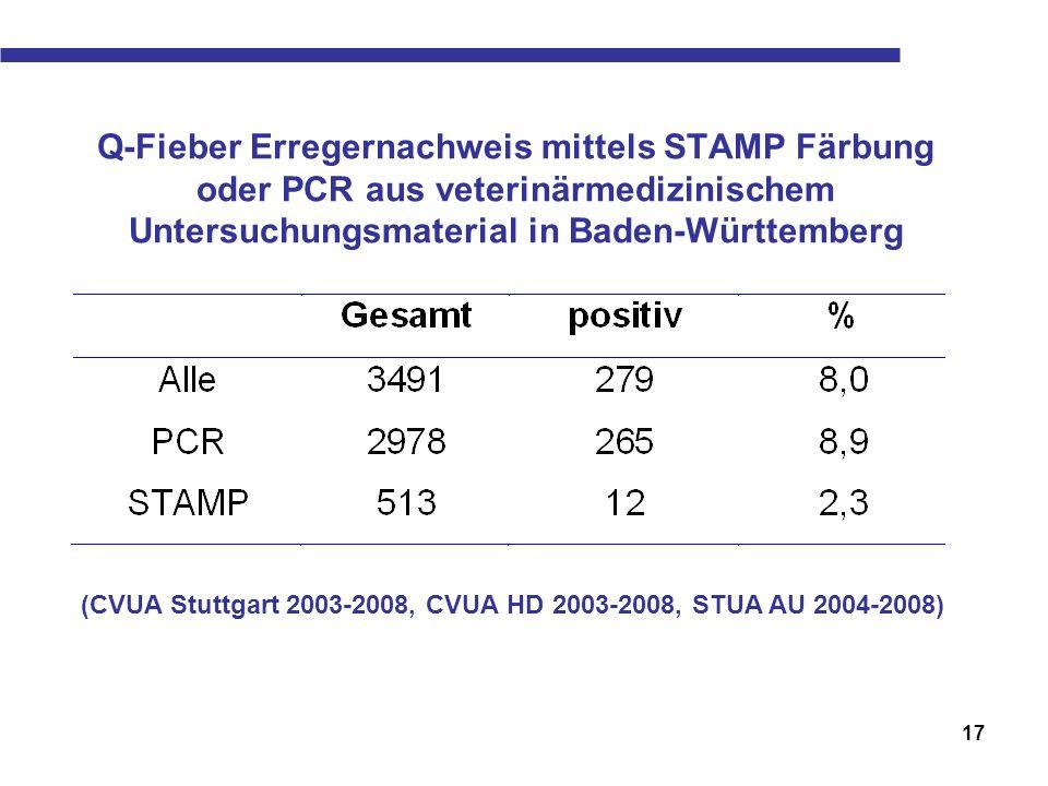 17 Q-Fieber Erregernachweis mittels STAMP Färbung oder PCR aus veterinärmedizinischem Untersuchungsmaterial in Baden-Württemberg (CVUA Stuttgart 2003-