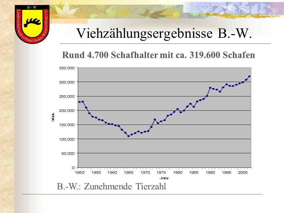 Viehzählungsergebnisse B.-W. Rund 4.700 Schafhalter mit ca. 319.600 Schafen B.-W.: Zunehmende Tierzahl